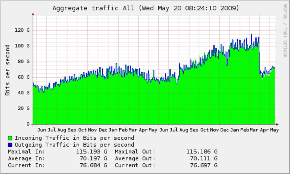Datatrafiken på samma nivåer som förra året