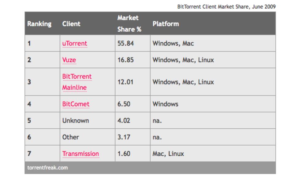 uTorrent är den populäraste torrent-klienten