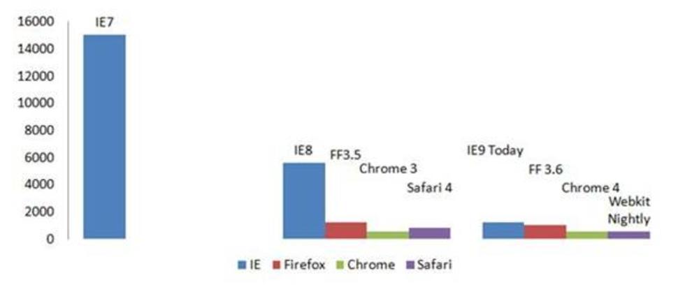 Internet Explorer 9 stödjer GPU- acceleration och HTML5