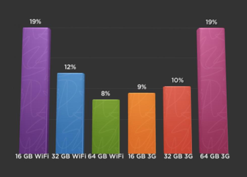 Billigaste och dyraste iPaden populärast