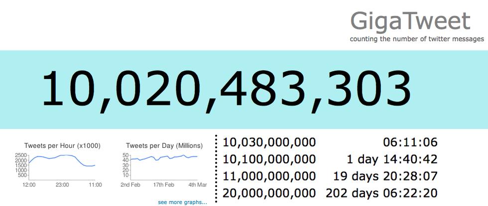 10 miljarder twittringar
