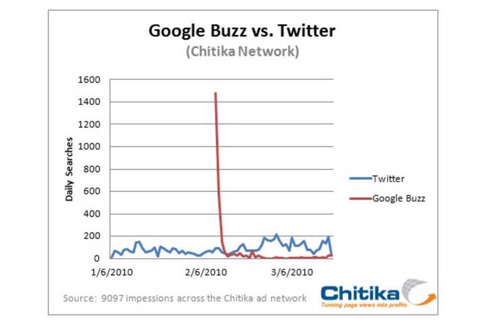 Är Google Buzz redan dött?