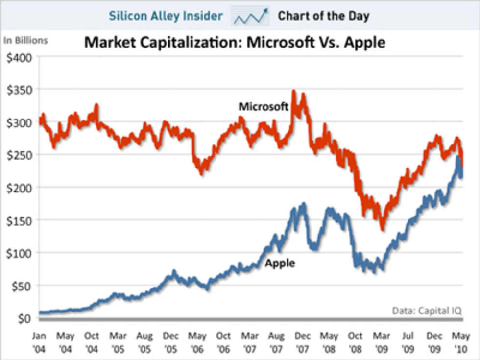 Apple mer värt än Microsoft