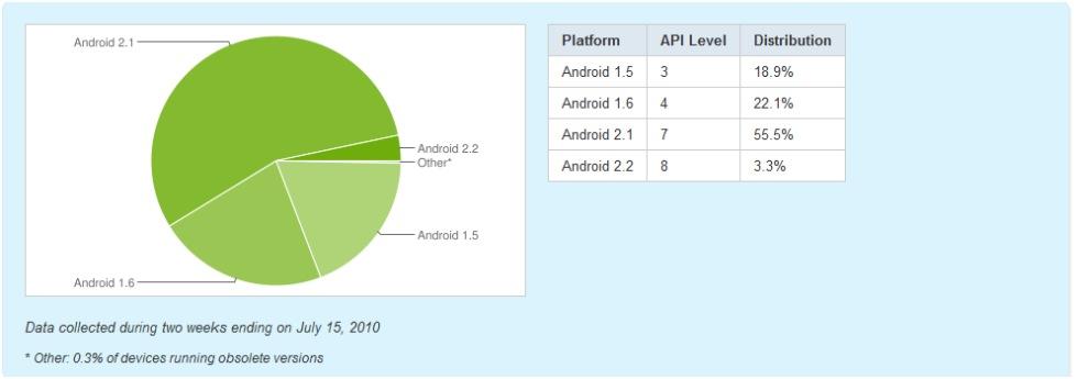 Eclair står för 55,5% av de olika versionerna