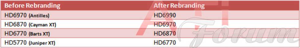 Ommärkt Radeon HD 5770 kan lanseras som HD 6770
