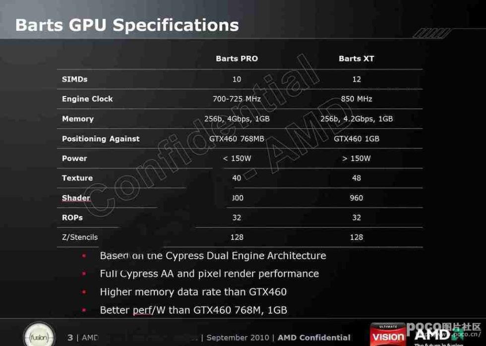 Bilder med specifikationer av Radeon HD 6000