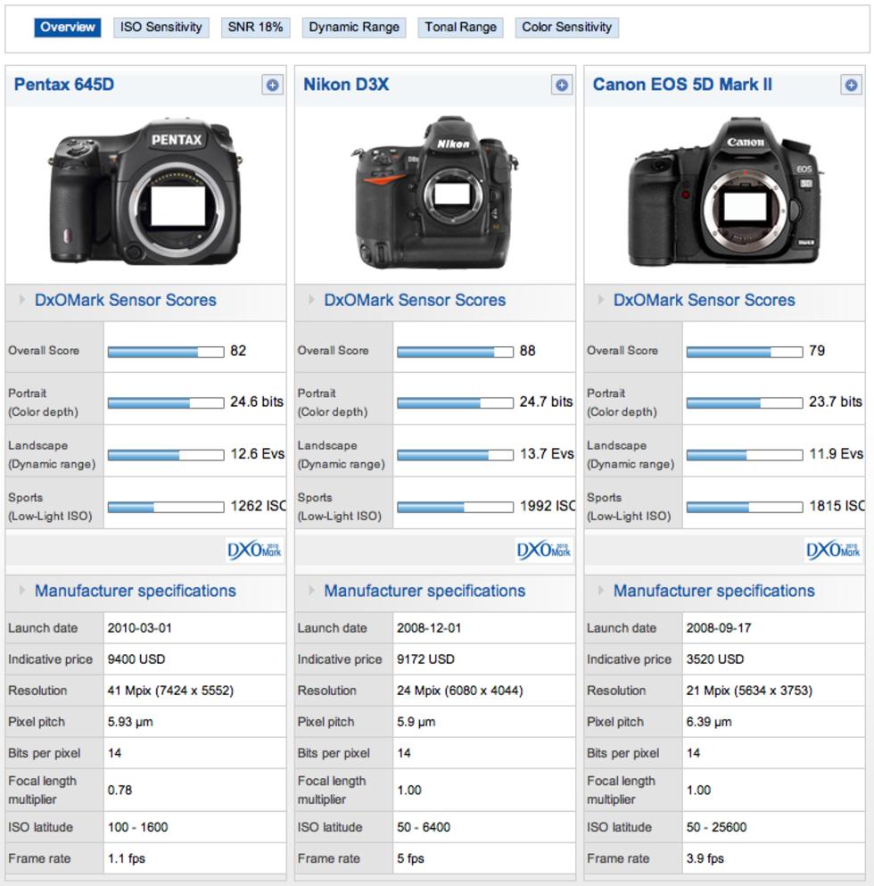 DXO Mark publicerar mätdata på Pentax 645D