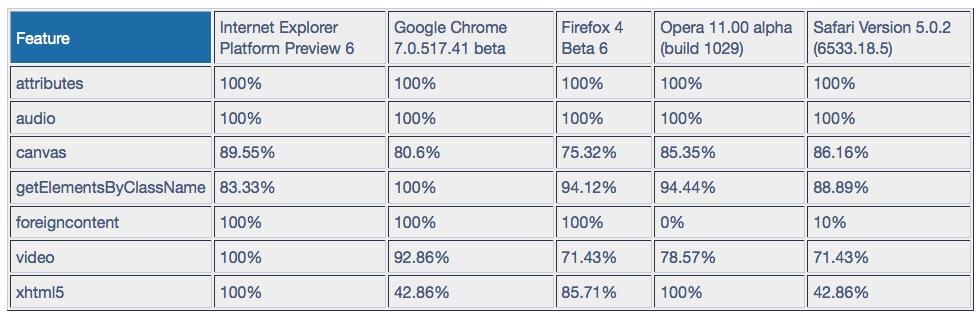 Internet Explorer 9 är bäst på HTML5