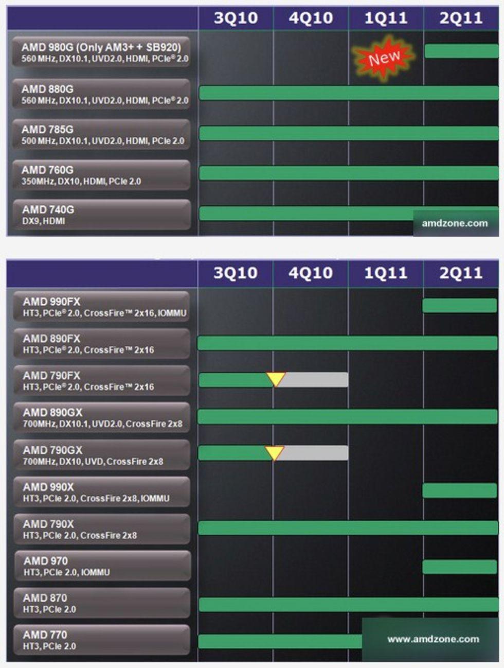 AMDs Zambezi får nya chipsets
