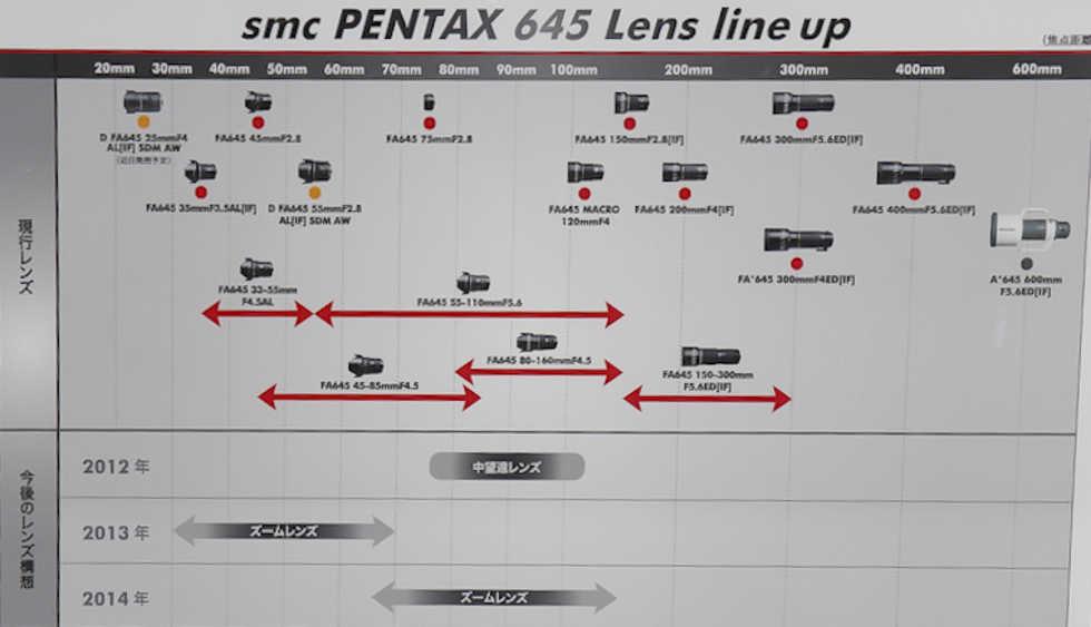 Pentax fortsätter att satsa på mellanformat