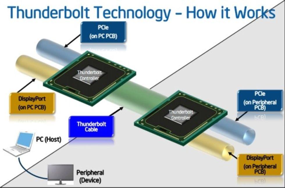 Intels LightPeak blir Thunderbolt