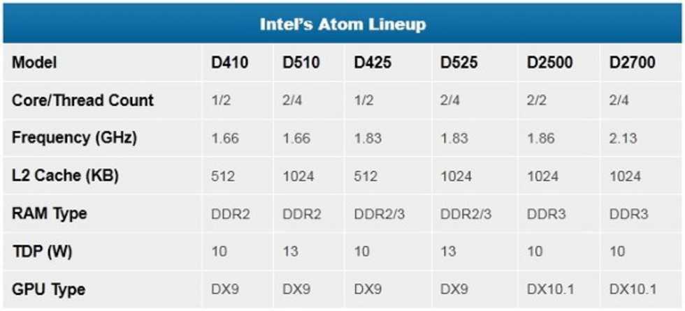 Intel Atom D2500 och D2700