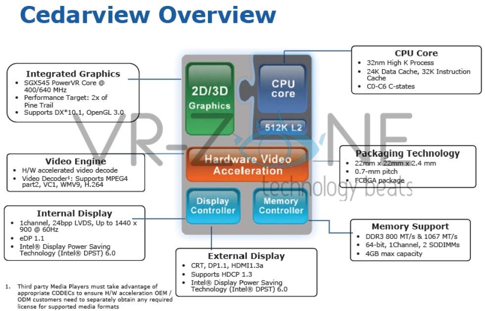 Kommande Atom-processorer kan byta till PowerVR-grafik