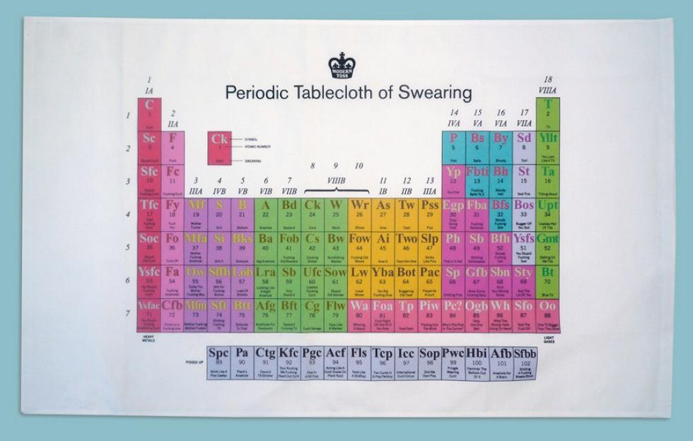 Periodiska systemet över svärord