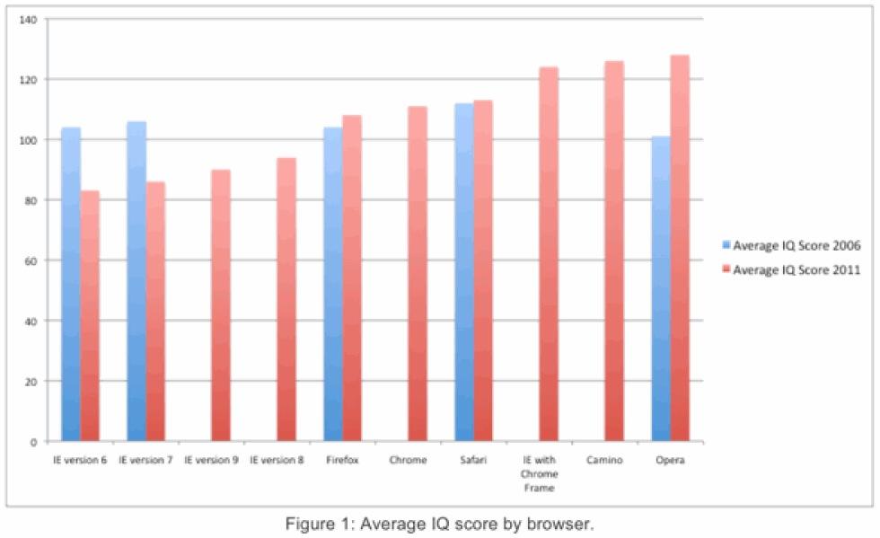 IE-användare har lägst IQ