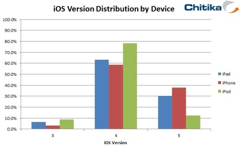 38 % av iPhone-användarna kör iOS5
