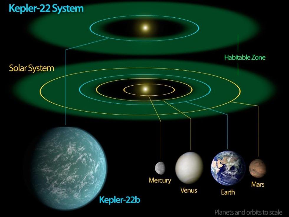 Kepler-22b är den mest jordlika planet som hittat hittills