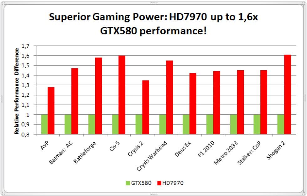 Prognos för prestandan av Radeon HD 7970