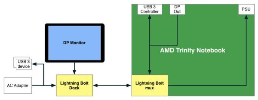 AMD presenterar Lightning Bolt