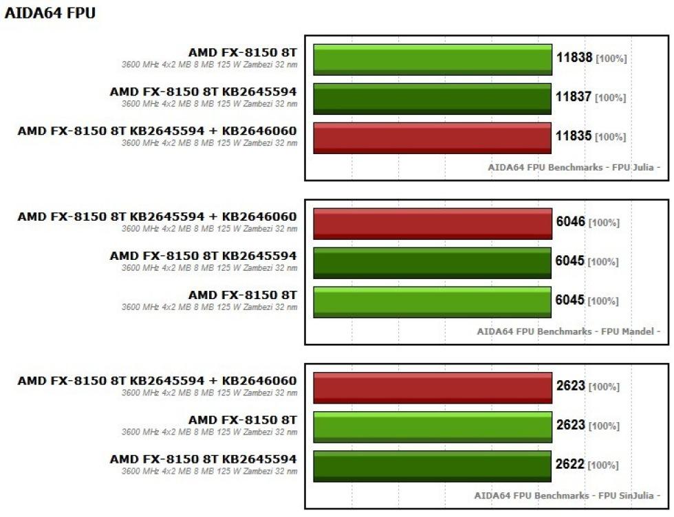 Microsoft släpper åter patch för AMDs FX-processorer
