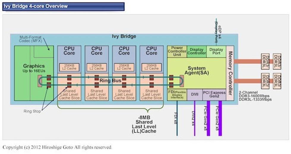 Information om Ivy Bridge-processorer från PC Watch