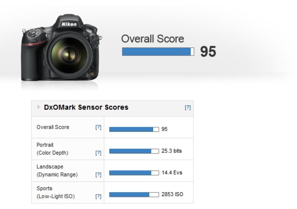 Nikon D800 tar DxOMarks förstaplats