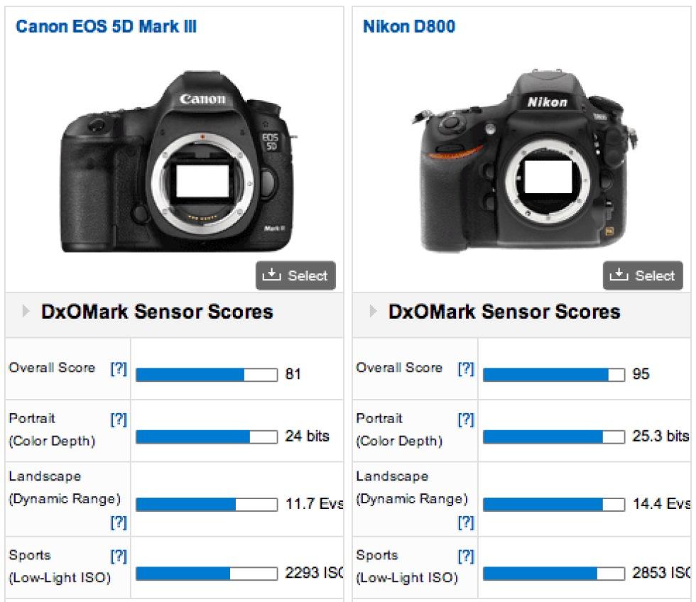 Canon 5D Mk III blir testad av DxOMark