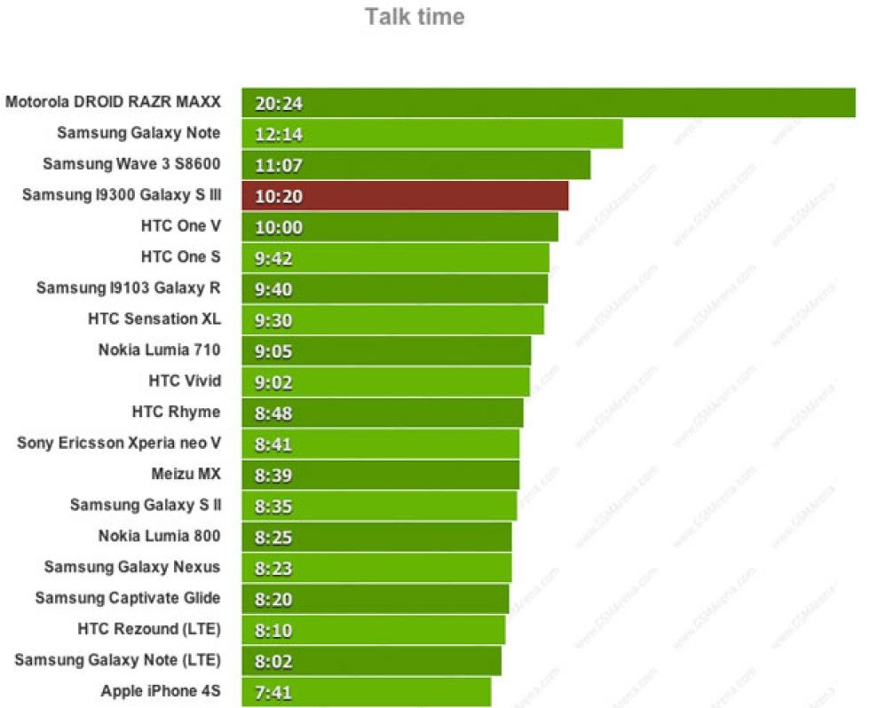 Samsung Galaxy S III:s batteri testat