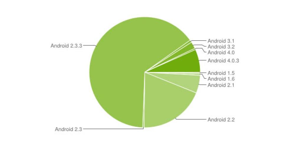 Android 4 på 7,1% av alla Android-mobiler