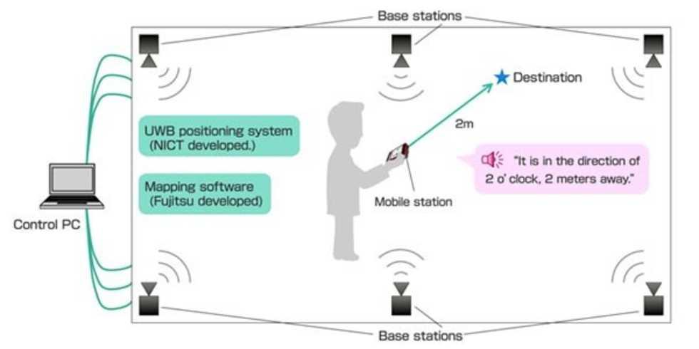 Ny teknik från Fujitsu och NICT guidar blinda inomhus