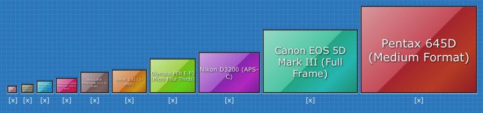 Jämför sensorstorlekar