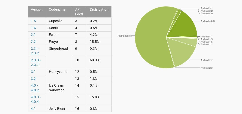 Över 15 procent av Android-användarna kör nu Ice Cream Sandwich