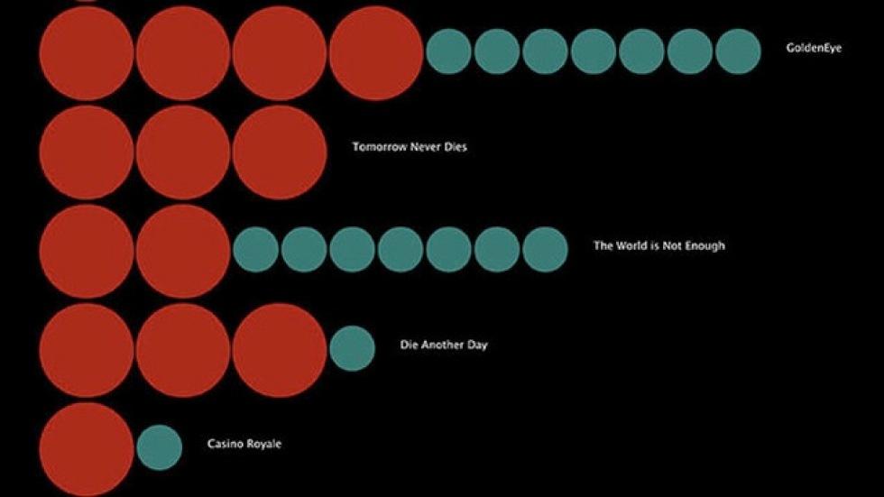 Hur många har James Bond dödat på film?
