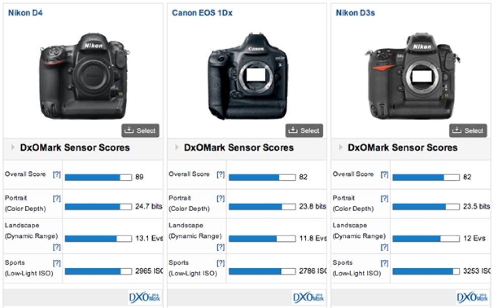 DxOMark testar Canon EOS 1D X
