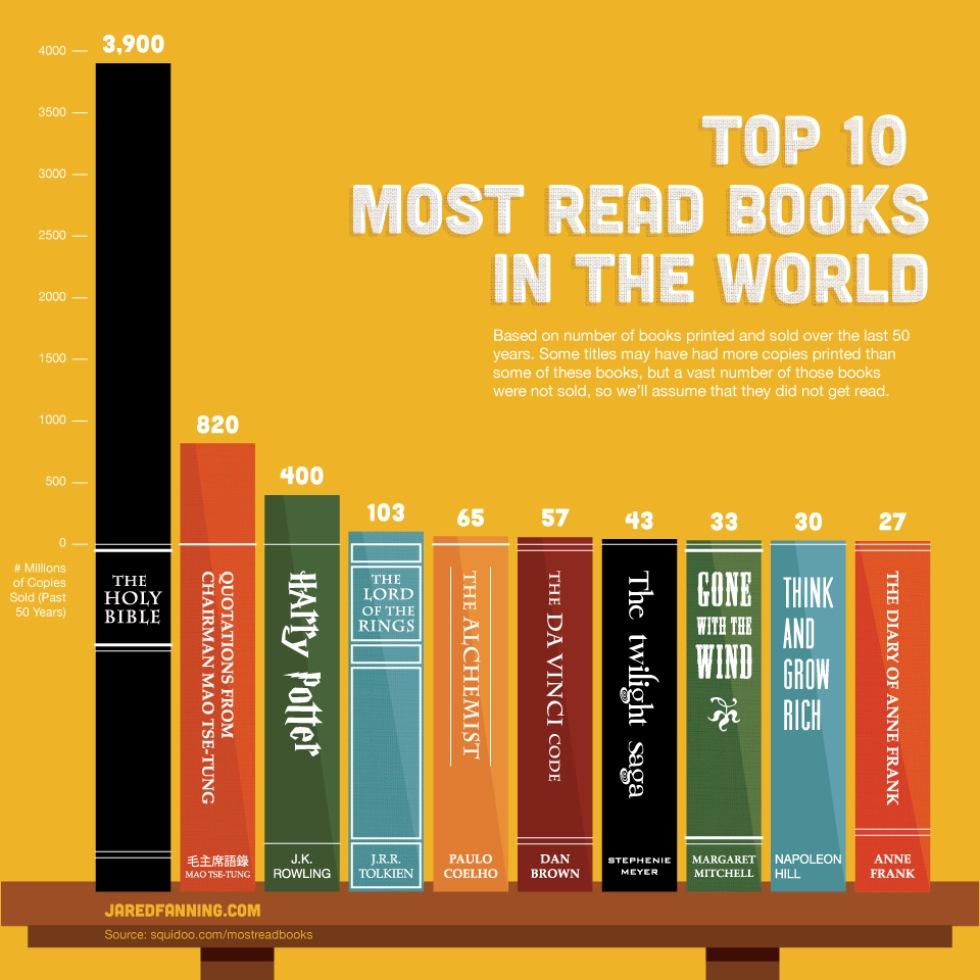Världens 10 mest lästa böcker