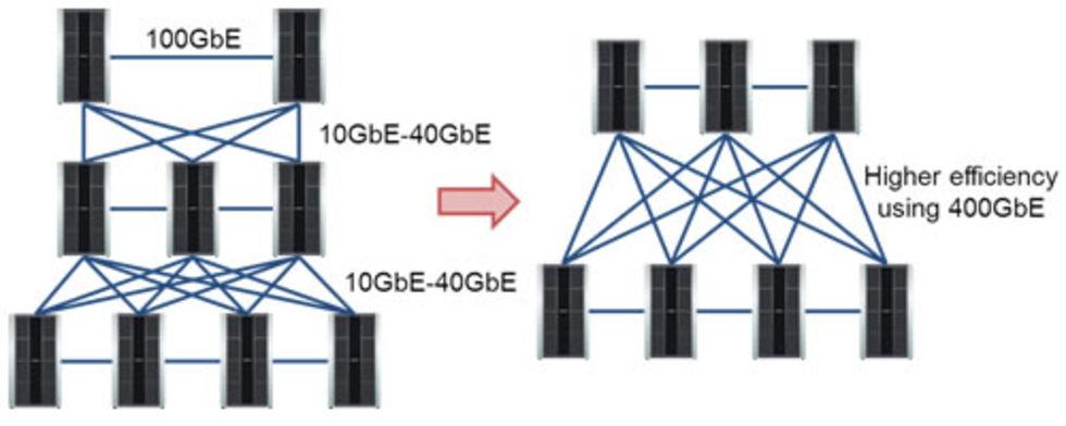 Fujitsu kör 100 Gb/s med 10 Gb/s Ethernet-utrustning