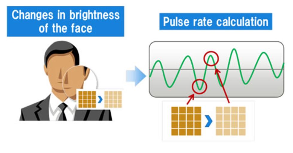 Fujitsu vill mäta pulsen med smartphones
