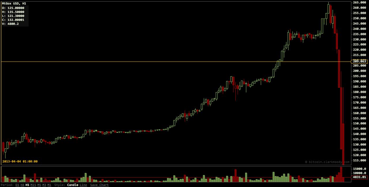 Bitcoin-valutan tokcraschade