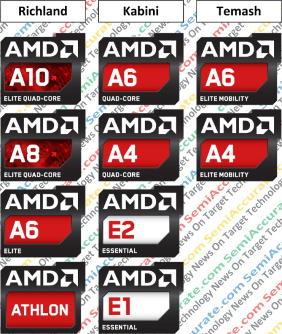 AMD lanserar Temash, Kabini och Richland