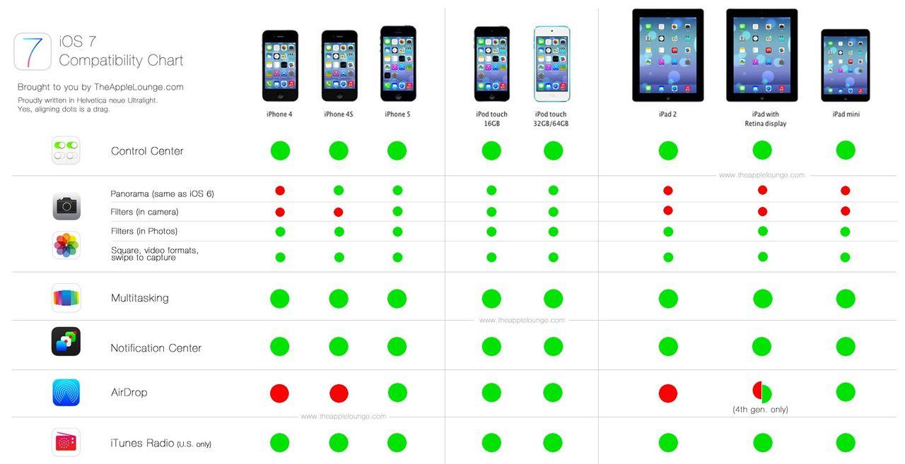 Funktioner i iOS 7 som fungerar på äldre iOS-apparater
