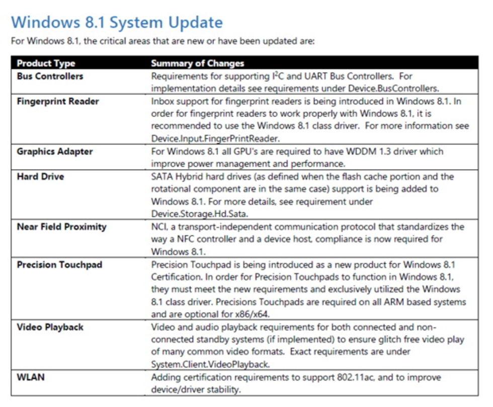 Nya hårdvarukrav för Windows 8.1-system