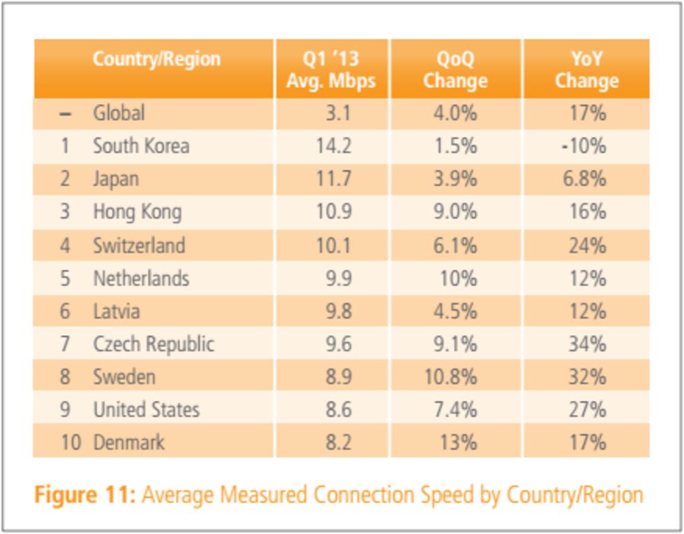 snabbast bredband i sverige