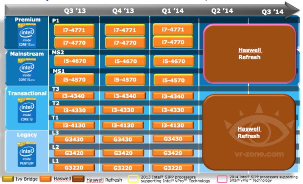 Mer om Intels planer nästa år
