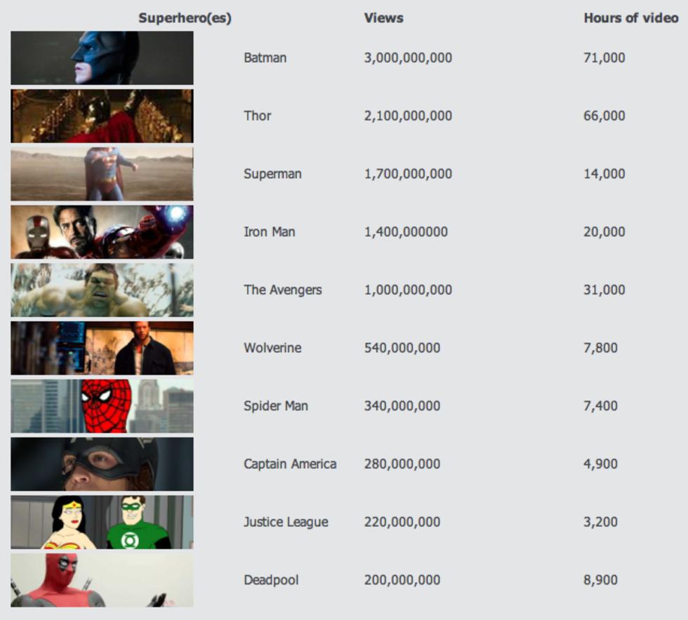 YouTubes mest populära superhjältar