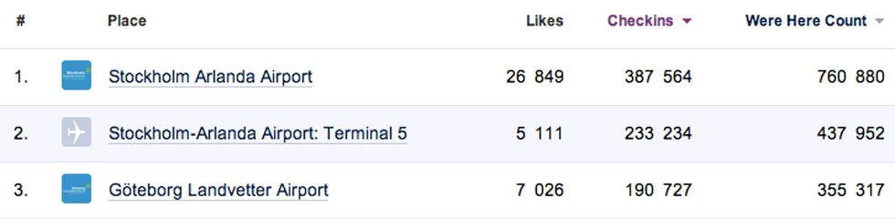 Här checkar vi in mest med Facebook
