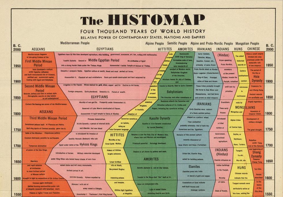4 000 års historia på en enda bild