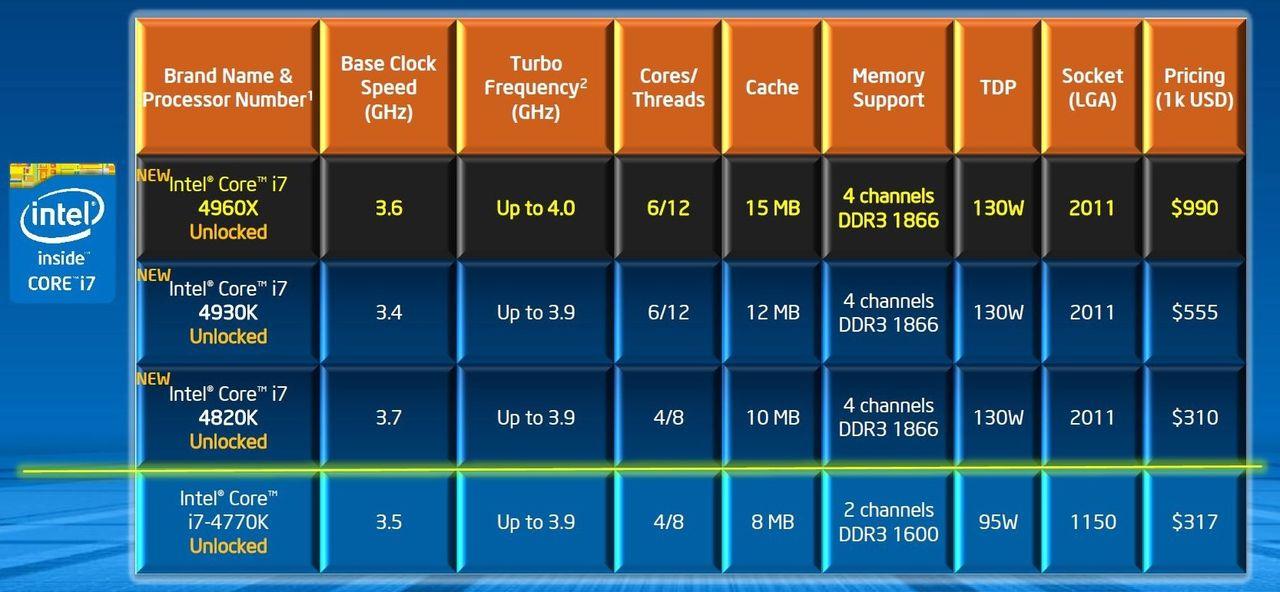 Intel börjar sälja Ivy Bridge-E processorer