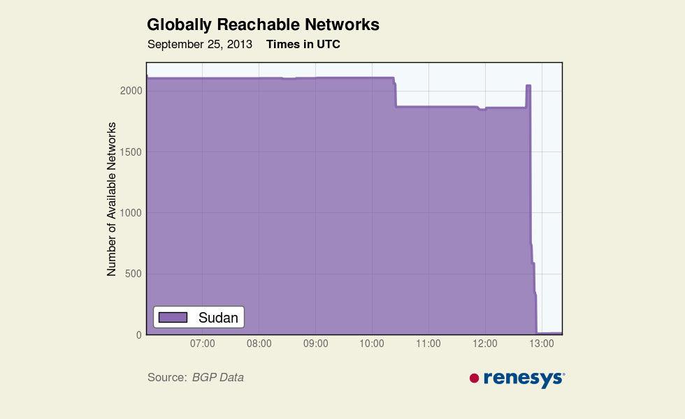 Sudan stänger av sig själv från internet