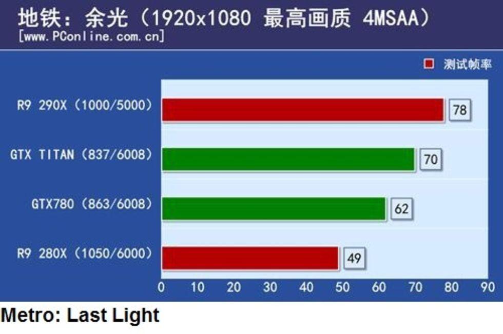 Tidig recension av Radeon R9 290X från Kina