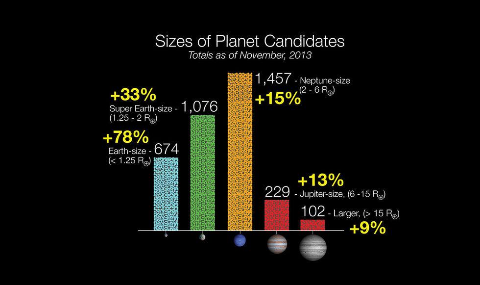 En av fem solliknande stjärnor kan ha en jordliknande planet